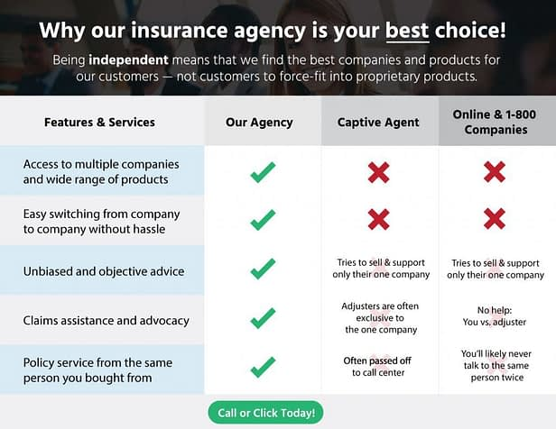 About Insurance Brokers Group